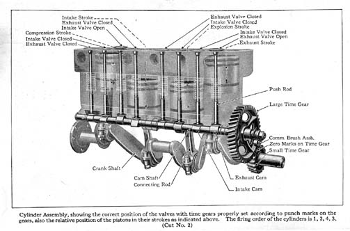 ford manual rh mtfca com  1929 ford model a engine diagram