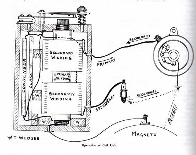 on ford ignition coil wiring diagram