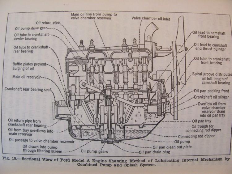 1930 ford model a engine diagram  u2022 wiring diagram for free Model A Wiring Harness Model A Wiring Harness