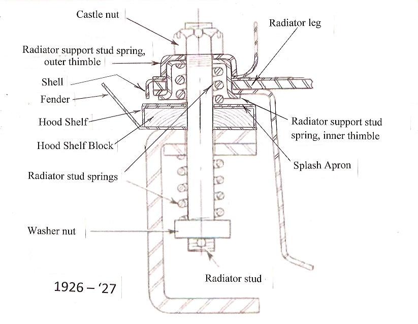 model t ford forum revised radiator mounting assembly diagram. Black Bedroom Furniture Sets. Home Design Ideas