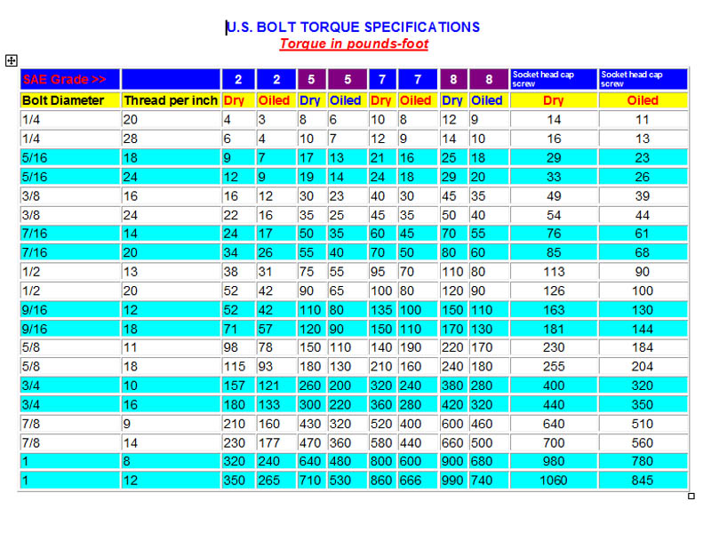 How Do You Interpret A Bolt Torque Specification Table