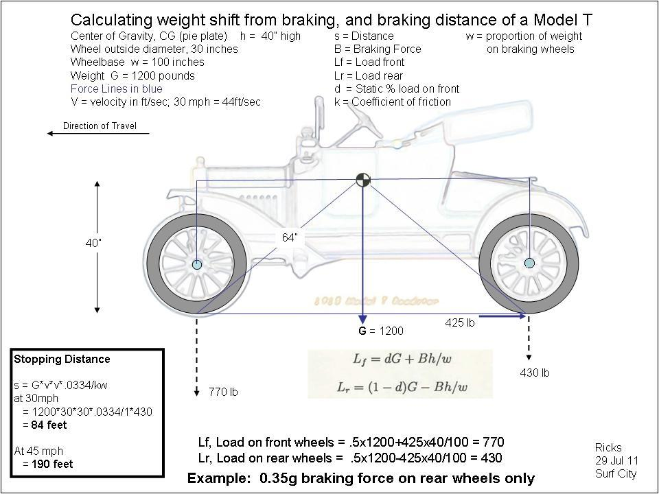 My Ford Benefits >> Model T Ford Forum: MT brakes