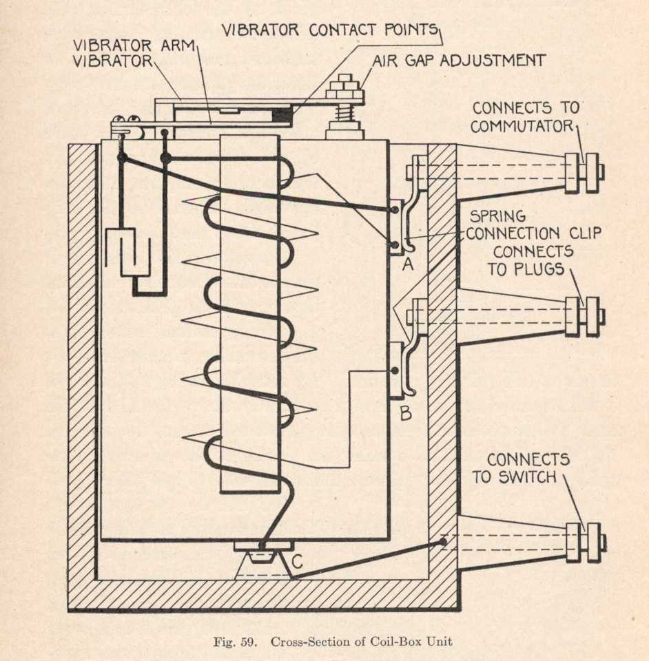 Model t coil wiring diagram wiring diagrams schematics model t ford forum help me get it going coil box section model t coil wiring diagram ccuart