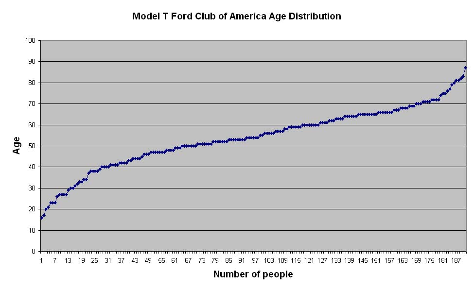 Age dustribution