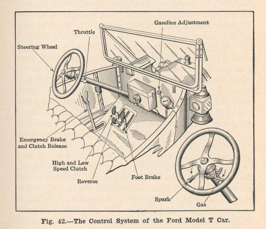 Model T Ford Forum  What Are All These Pedals
