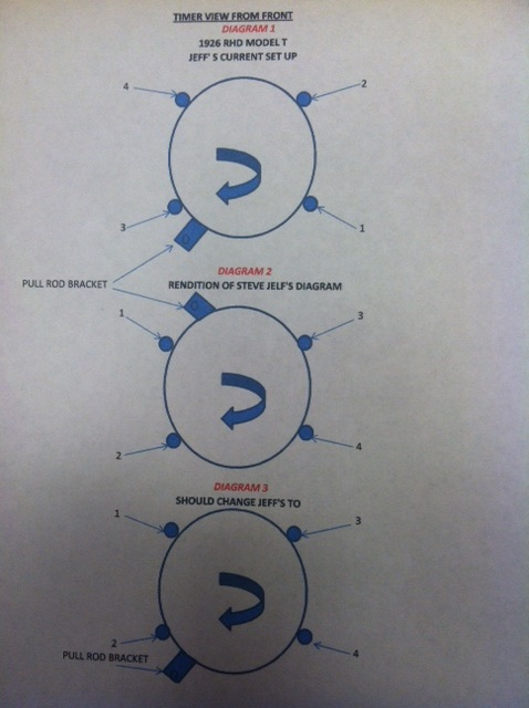 Timer Diagram