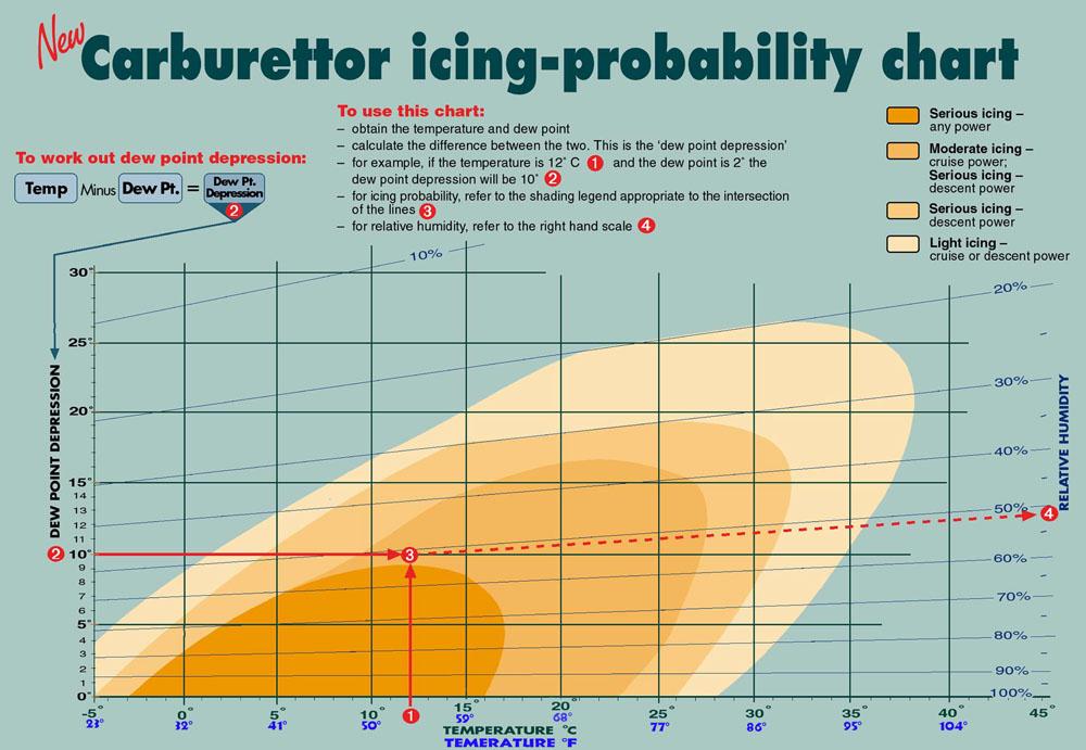carb icing diagram