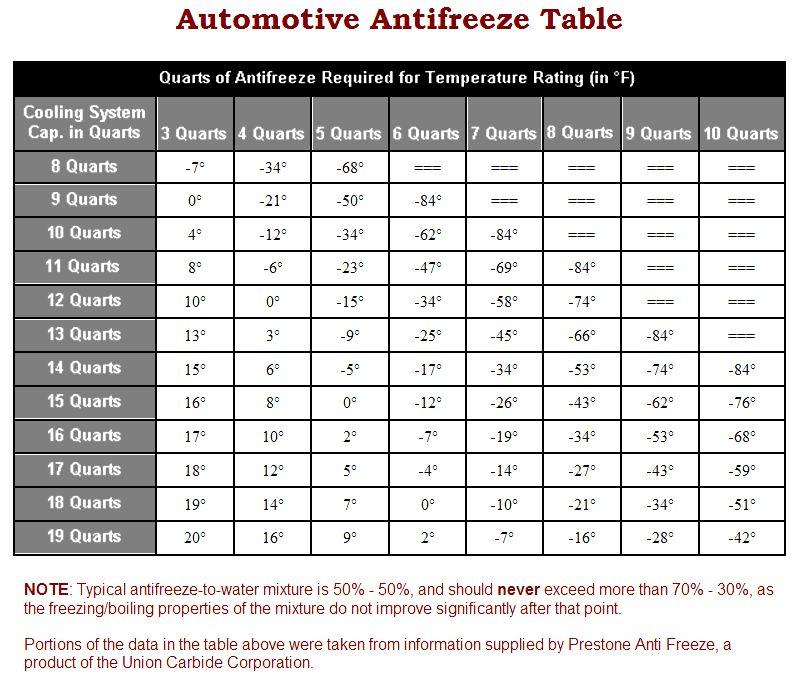 Prestone Antifreeze Chart >> Antifreeze Mixture Chart Pictures to Pin on Pinterest - PinsDaddy