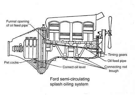 model t ford forum oil circulation system rh mtfca com john deere model a engine diagram ford model a engine diagram