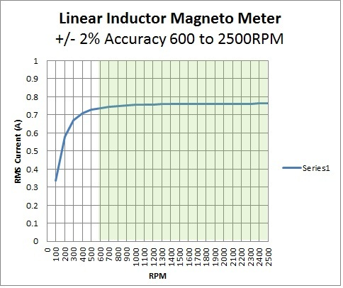 Linear Inductor Model