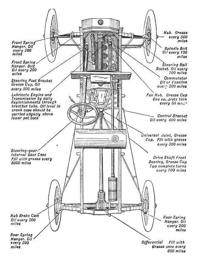 Model T Ford Forum Model T Era Maintenance Advice