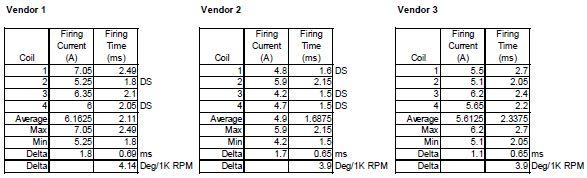 HCCT coil data