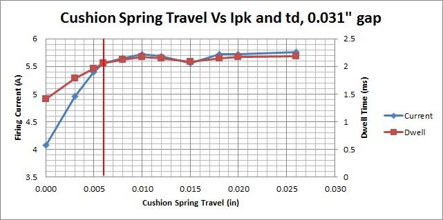 Cushion Spring Travel Data