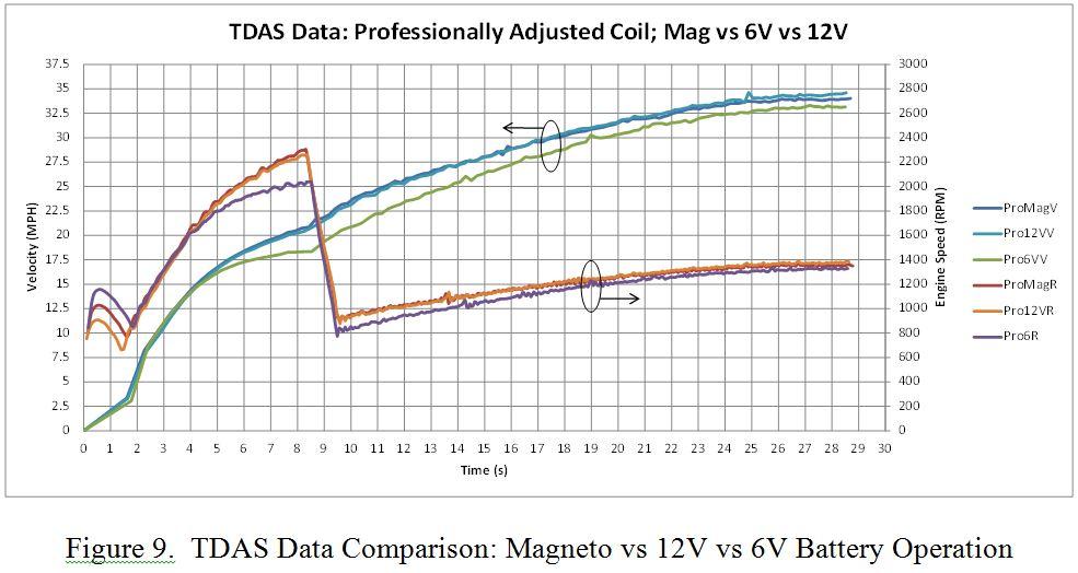 12V vs 6V vs Mag