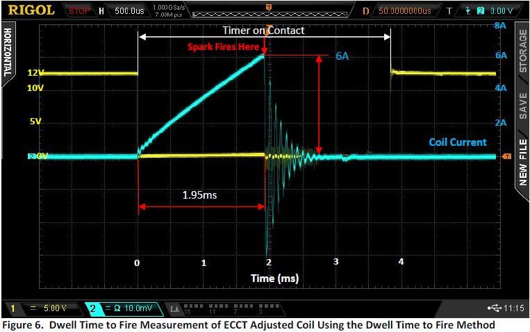 ECCT Adjusted Coil