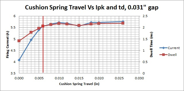Coil Current Vs. Cushion Spring Travel