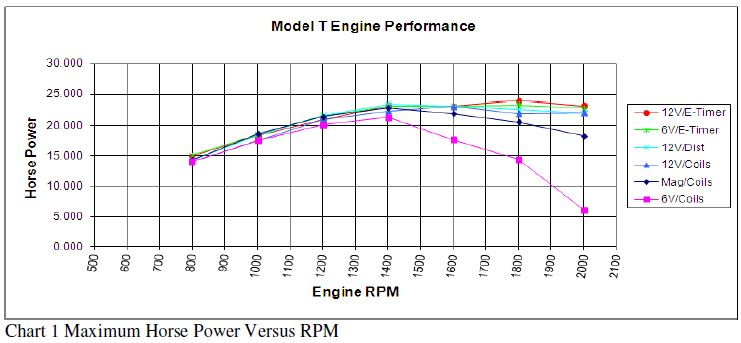 Engine HP vs Coil Power Source