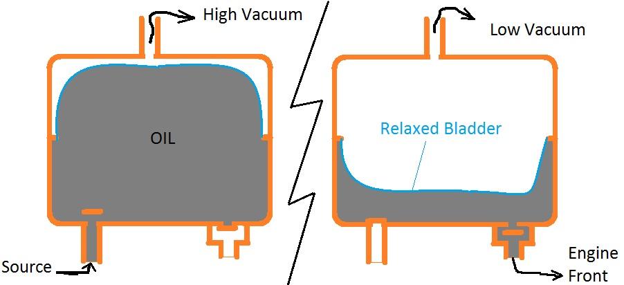 Vacuum oil pump