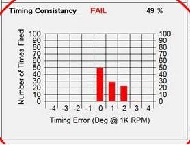 Poor Firing Consistency