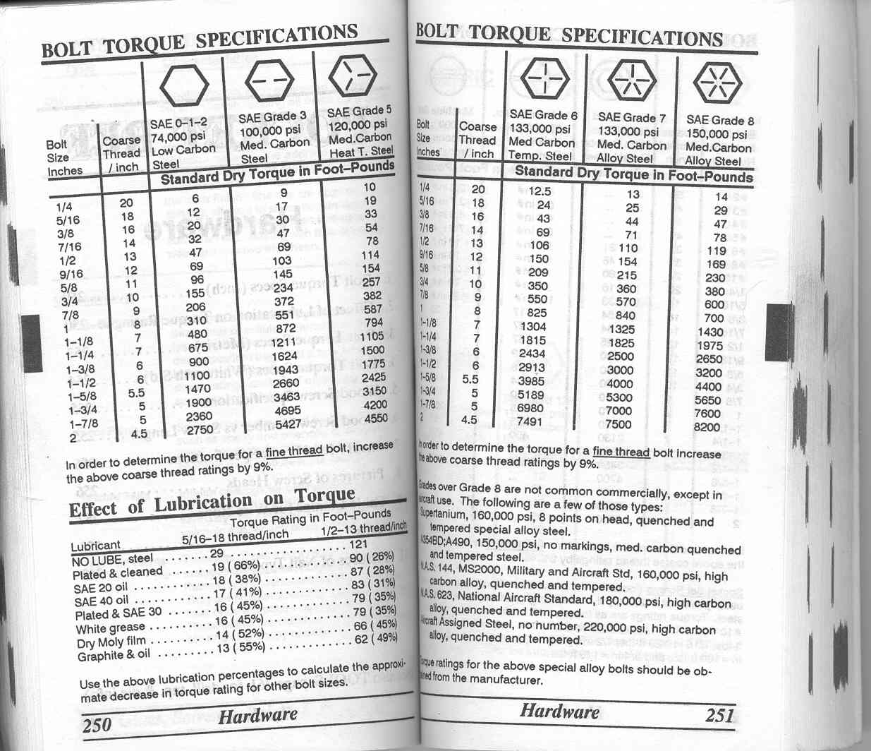 Model T Ford Forum Head Bolts and Torque – Bolt Torque Chart
