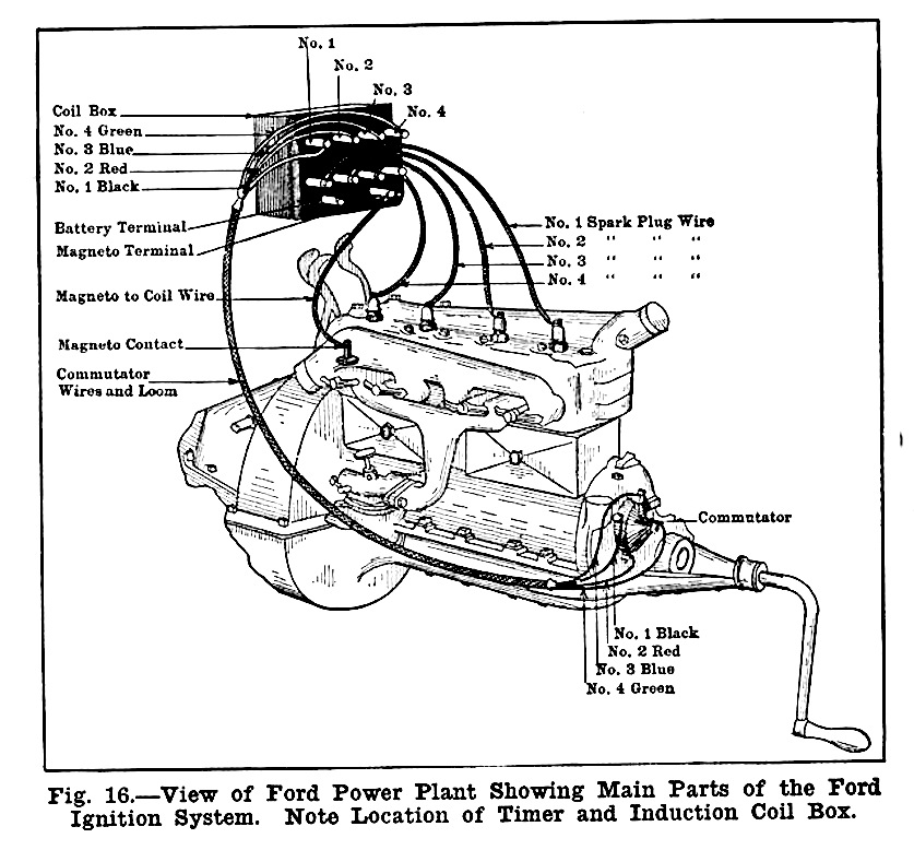 1926 Ford Model T Wiring Diagram Wiring Diagrams Place